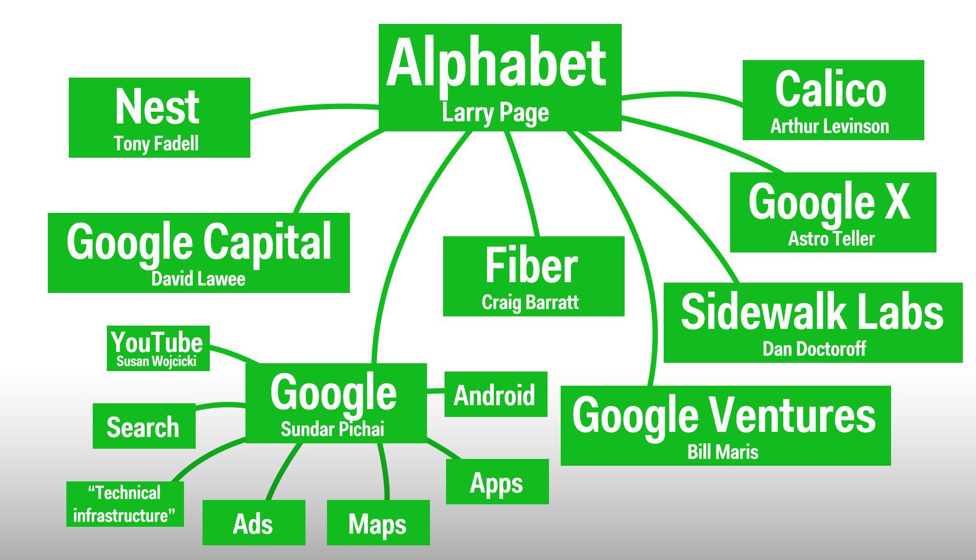 Alphabet-Tên Công Ty Mẹ Của Google
