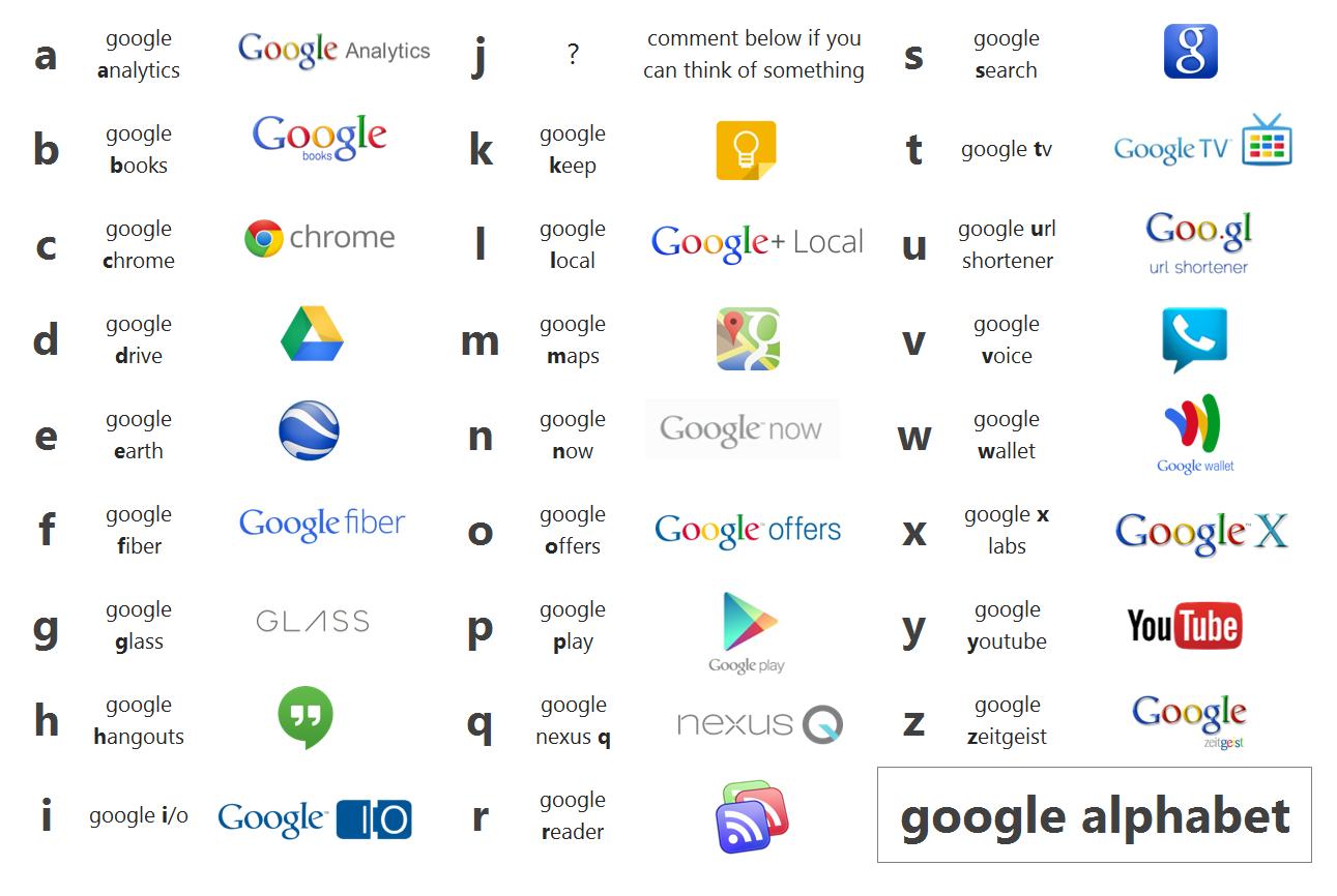 Mỗi Chữ Cái Từ A đến Z đều Có 1 Dịch Vụ Của Google