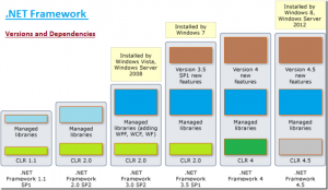 dotnet-framework-versions