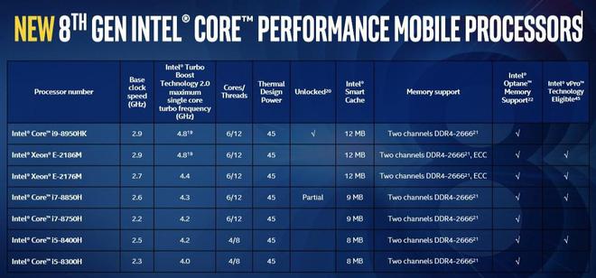 Bảng TSKT với Intel Core I9