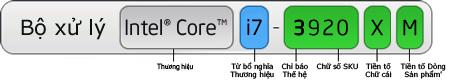 Cấu trúc tên chip Intel Core i trên hệ máy laptop